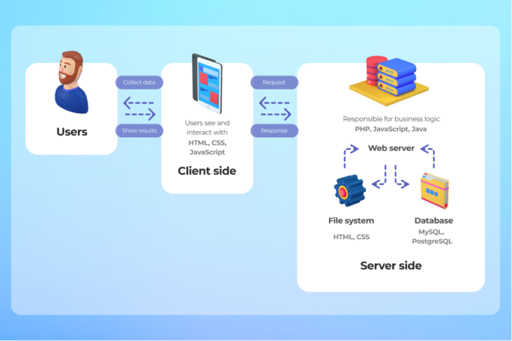 Web App Architecture: Components, Types, Layers, Models, and More