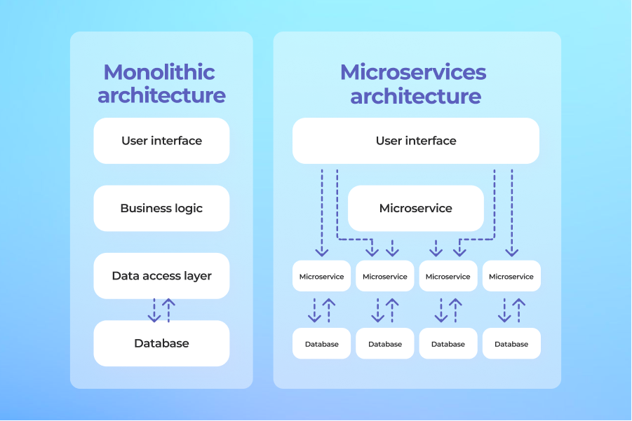 Monolithic & microservices architecture functioning schemes